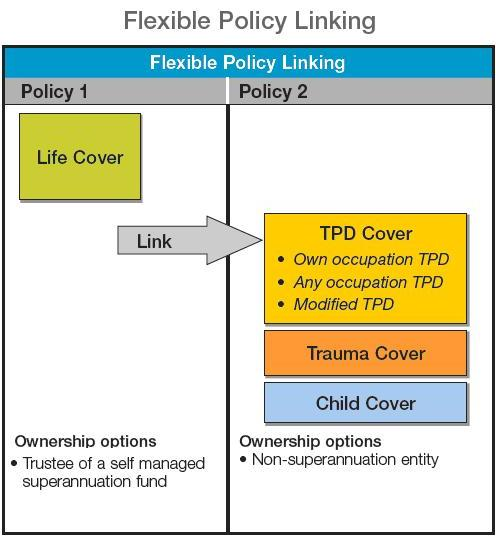 Policy Linking and TPD