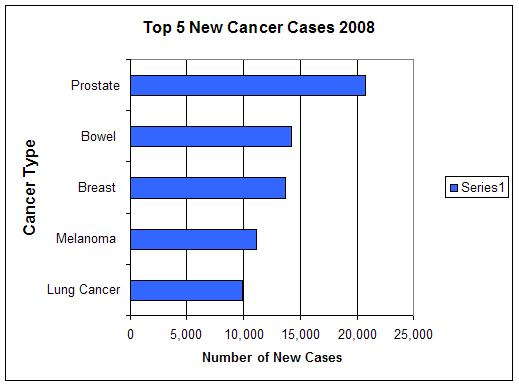 Australian Health Statistics AIHW Cancer 2008