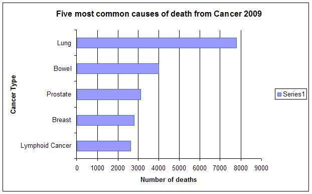 Australian Health Statistics AIHW Cancer 2009