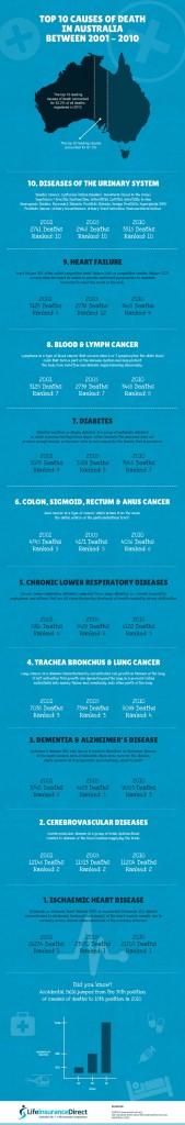 Australian-Death-Stats-Infographic-thumbnail
