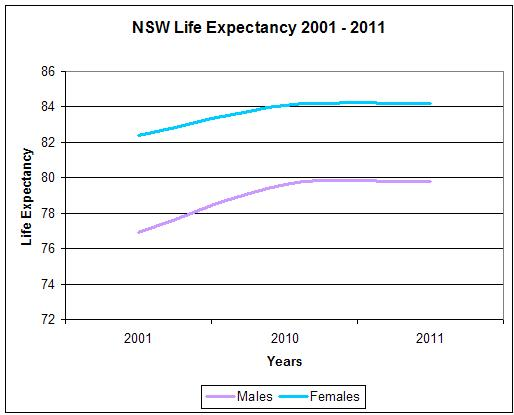 NSW-Life-Expectancy-Graph