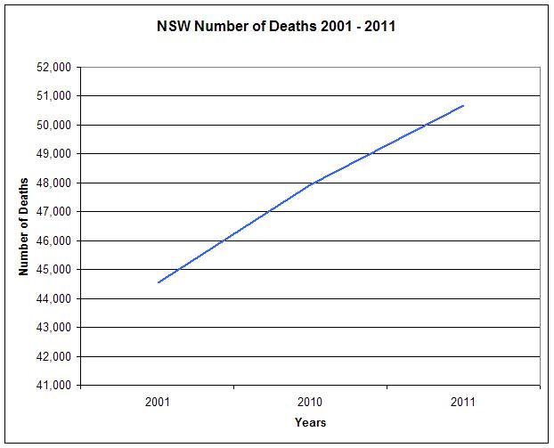 NSW-Number-of-Deaths-Graph