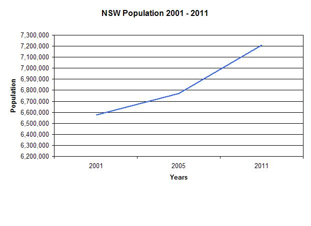 NSW-Population-Graph