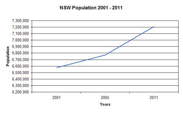 NSW-Population-Graph