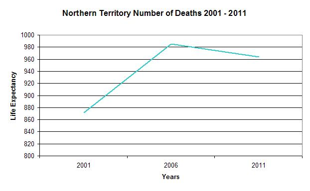 NT Number of Deaths