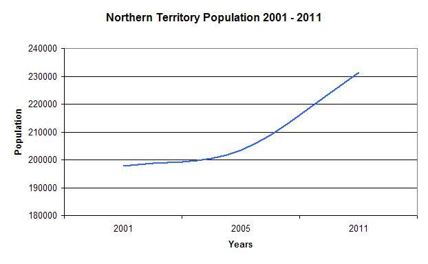 NT Population