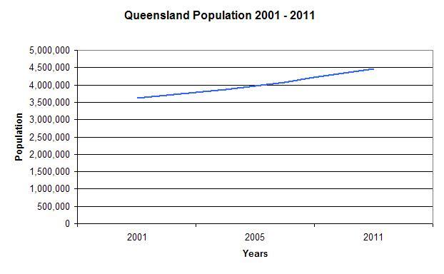 QLD Population