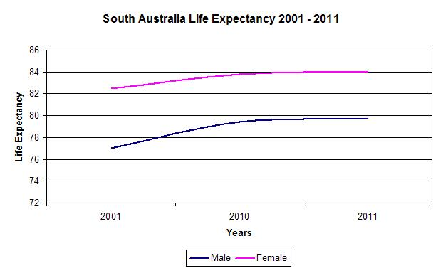 SA Life Expectancy