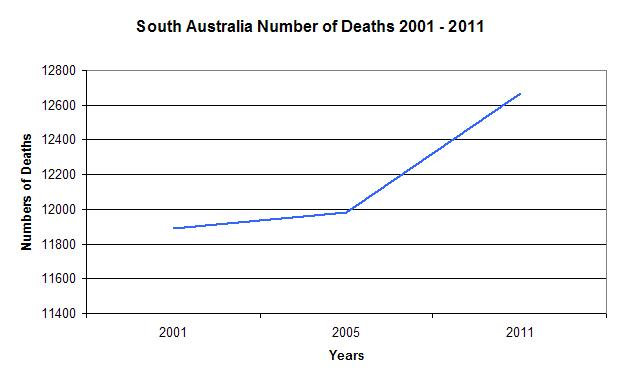 SA Number of Deaths