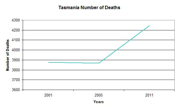 TAS Number of Deaths