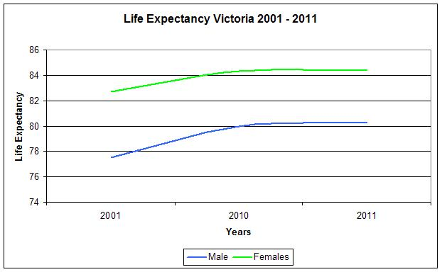 VIC Life Expectancy