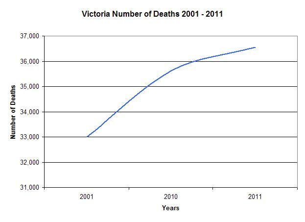 VIC Number of Deaths