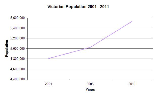 VIC Population Graph