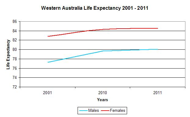 WA Life Expectancy