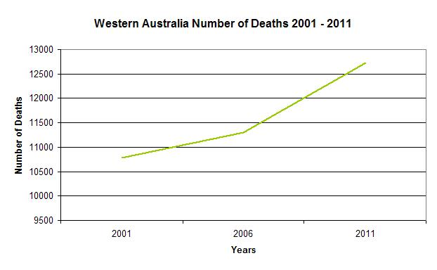 WA Number of Deaths
