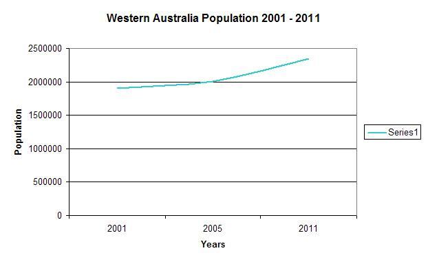 WA Population