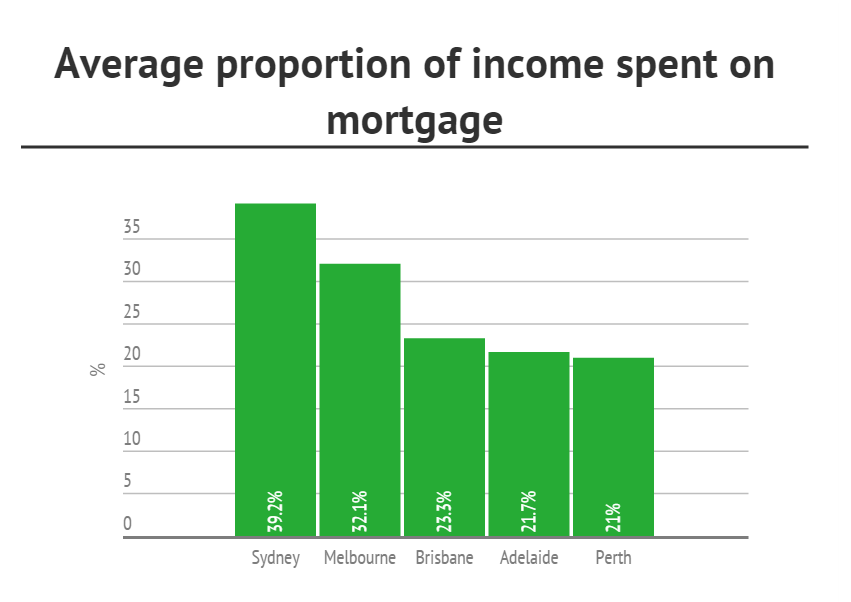 average-proportion-of-income-spent-on-mortgage