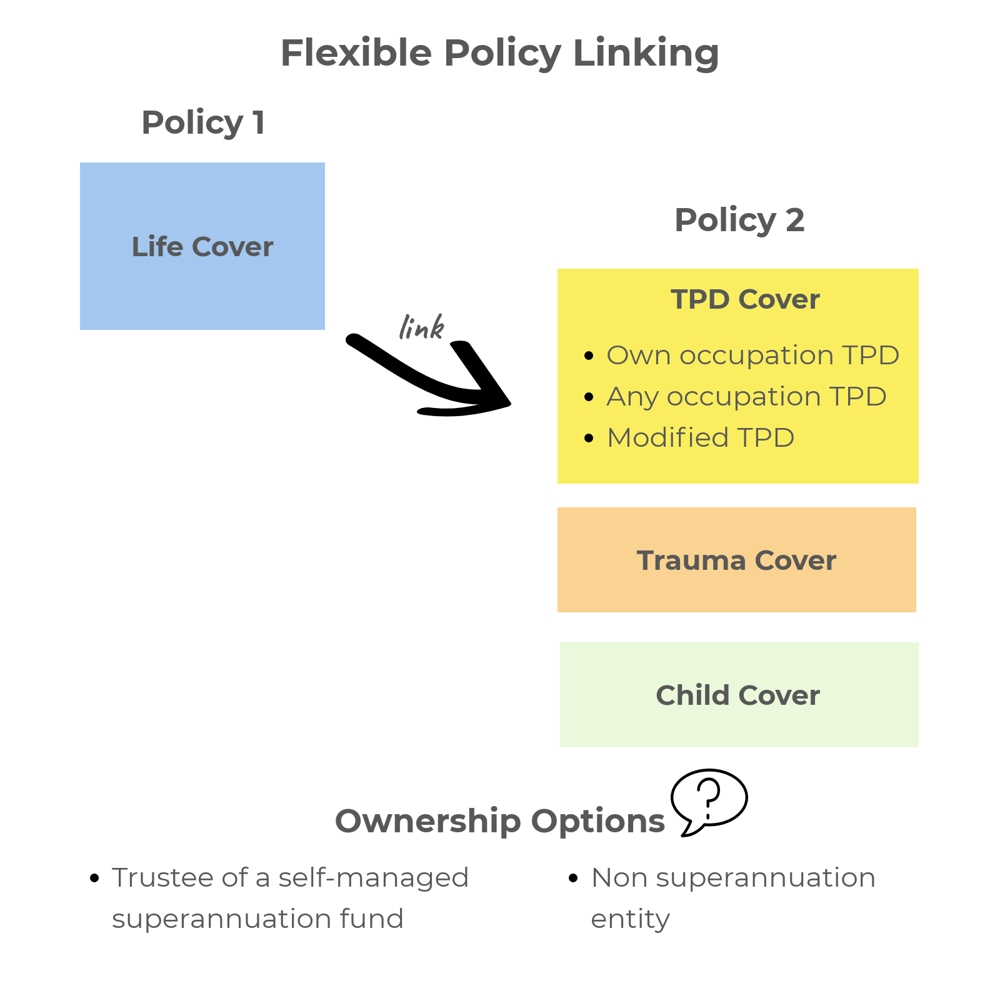 flexible policy linking