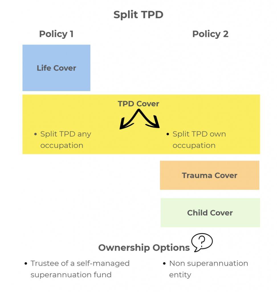 split TPD
