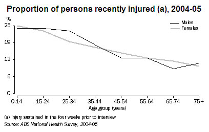 Proportion of injury